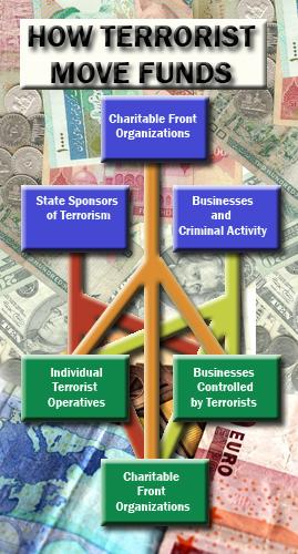 How Terrorists Move Funds Through the Global Financial System - Osen LLC